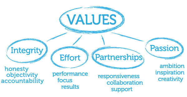 Values: integrity, effort, partnerships and passion.